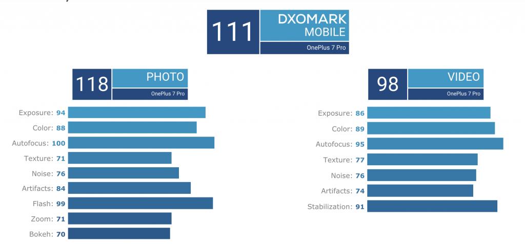 oneplus 7 pro scores 111 in dxomark mobile. Black Bedroom Furniture Sets. Home Design Ideas