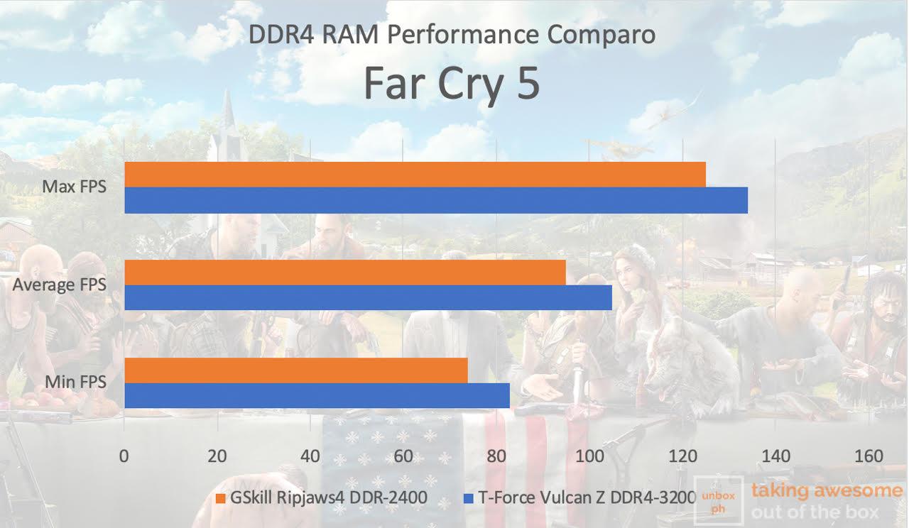 Team Group Vulcan Z 16GB DDR4 3200MHz Review: Nondescript